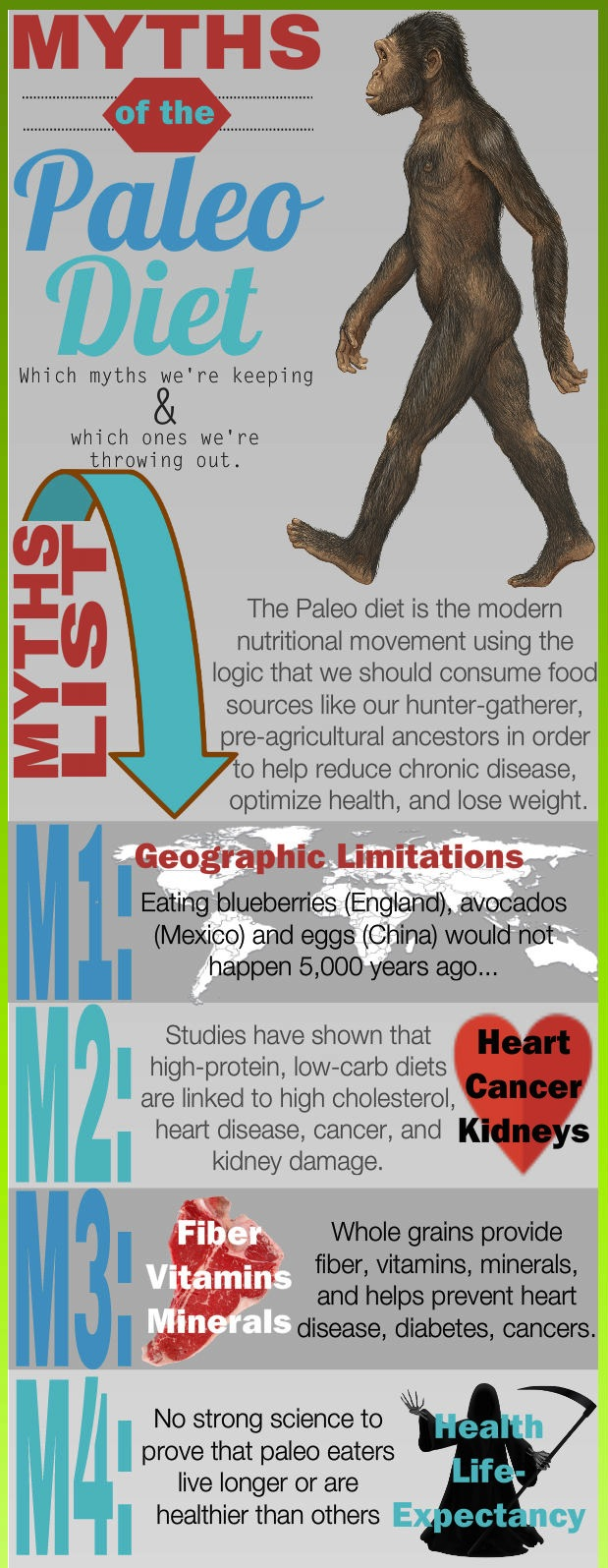 Paleo Diet myths