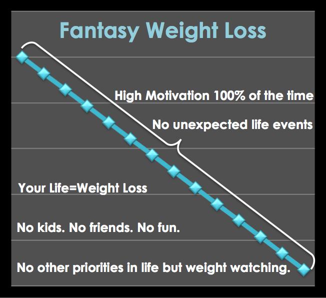 Fantasy weight loss