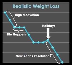 Rapid Weight Loss Tips, Tricks, and Traps