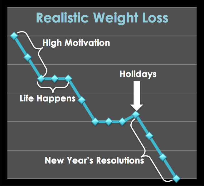 realistic weight loss