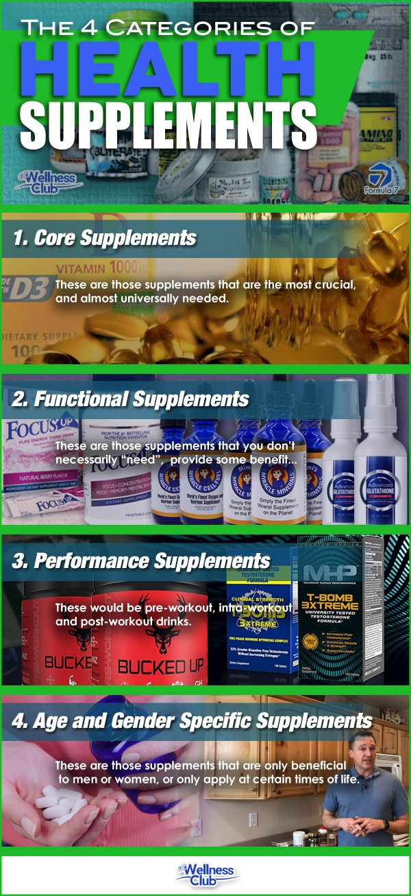 The 4 Categories of Health Supplements